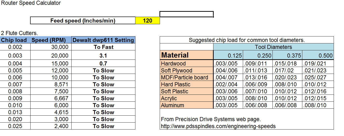 Speeds and feeds question - Troubleshooting - Inventables