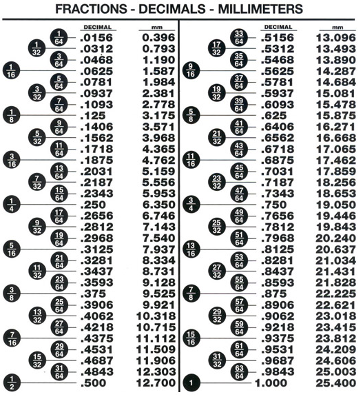 Canny image in inch to mm conversion chart printable